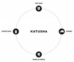 gallery Katusha : bien plus qu'une équipe pro