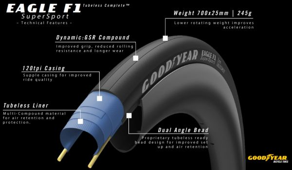 gallery Goodyear étend sa gamme route